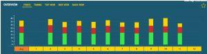 Analisi forza nei diversi lap con Smart Paddles